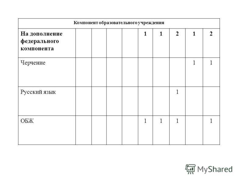 Компонент образовательного учреждения На дополнение федерального компонента 11212 Черчение 11 Русский язык 1 ОБЖ1111