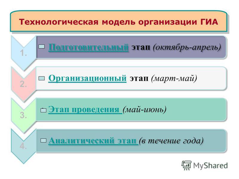 Технологическая модель организации ГИА 1. Подготовительный этап (октябрь-апрель)Подготовительный 2. Организационный этап (март-май)Организационный 3. Этап проведения (май-июнь)Этап проведения 4. Аналитический этап (в течение года)Аналитический этап