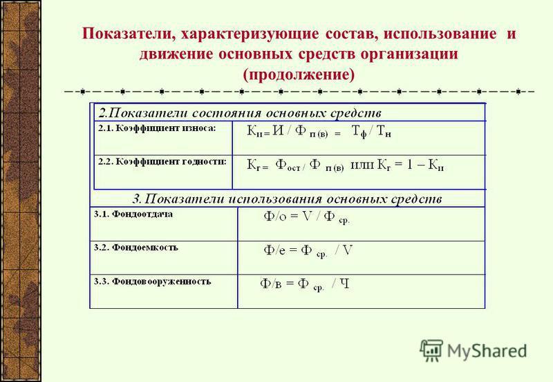 Показатели, характеризующие состав, использование и движение основных средств организации (продолжение)