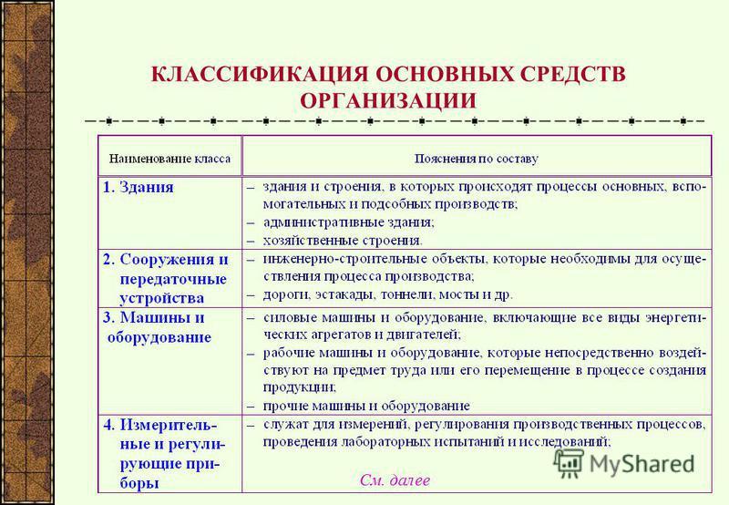 КЛАССИФИКАЦИЯ ОСНОВНЫХ СРЕДСТВ ОРГАНИЗАЦИИ См. далее