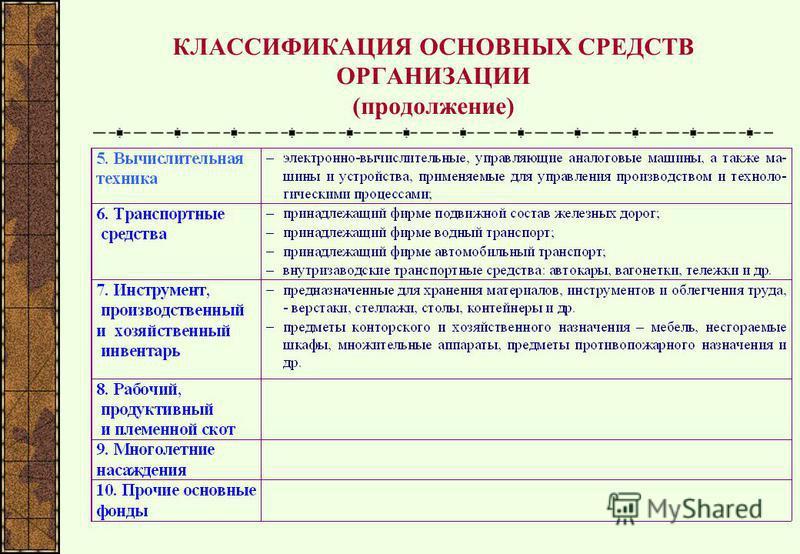 КЛАССИФИКАЦИЯ ОСНОВНЫХ СРЕДСТВ ОРГАНИЗАЦИИ (продолжение)