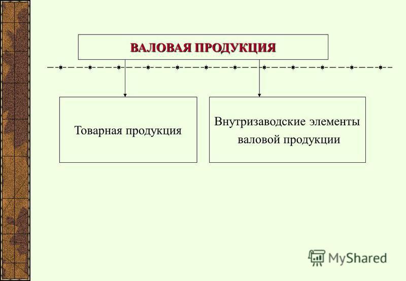 ВАЛОВАЯ ПРОДУКЦИЯ Товарная продукция Внутризаводские элементы валовой продукции
