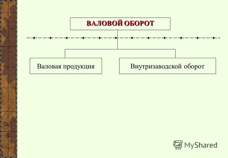 ВАЛОВОЙ ОБОРОТ Внутризаводской оборот Валовая продукция
