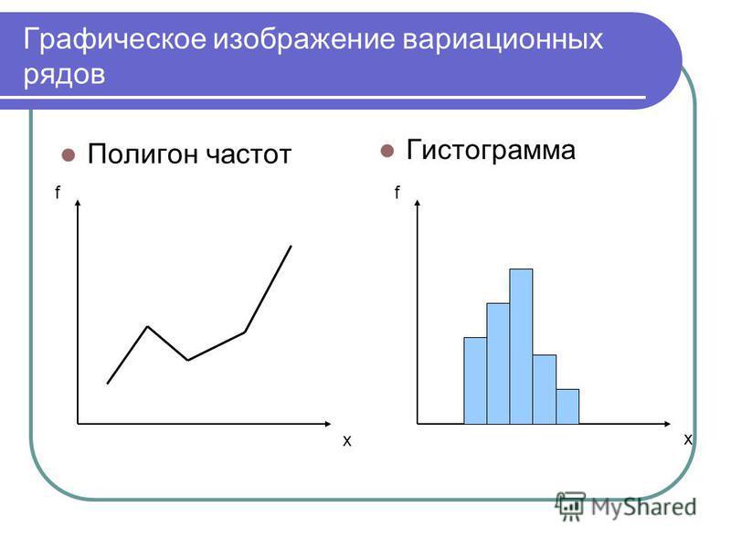 Графическое изображение вариационных рядов Полигон частот Гистограмма f х f x