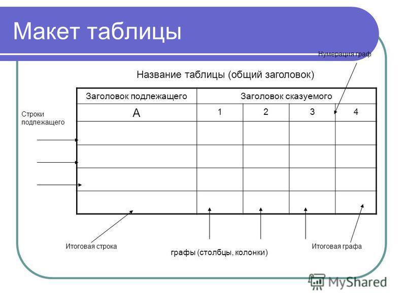 Макет таблицы Заголовок подлежащего Заголовок сказуемого А 1234 Название таблицы (общий заголовок) Нумерация граф Строки подлежащего Итоговая строка Итоговая графа графы (столбцы, колонки)