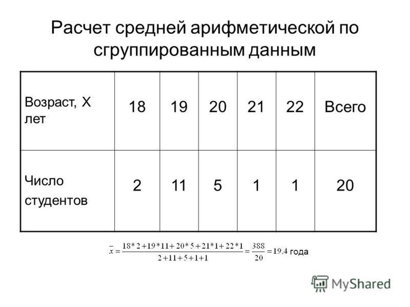 Расчет средней арифметической по сгруппированным данным Возраст, Х лет 1819202122Всего Число студентов 21151120 года
