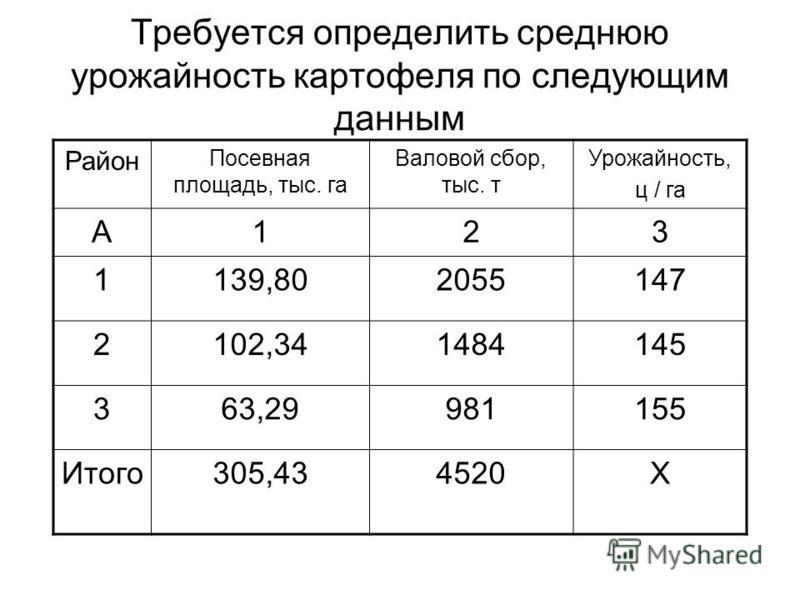 Требуется определить среднюю урожайность картофеля по следующим данным Район Посевная площадь, тыс. га Валовой сбор, тыс. т Урожайность, ц / га А123 1139,802055147 2102,341484145 363,29981155 Итого 305,434520Х