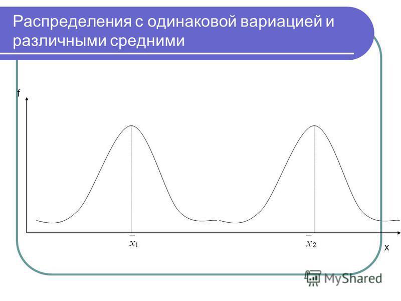 Распределения с одинаковой вариацией и различными средними f х