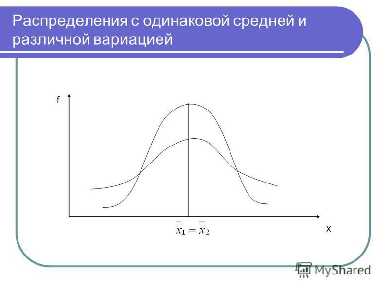 Распределения с одинаковой средней и различной вариацией f х