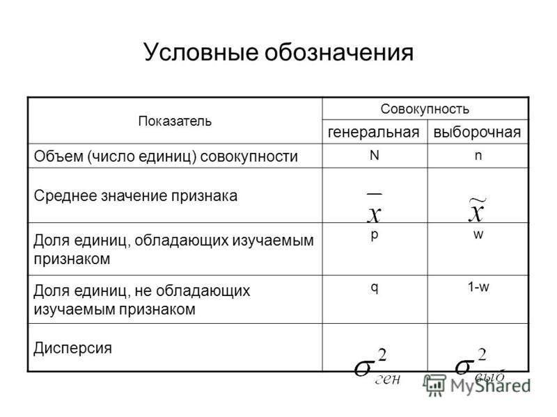 Условные обозначения Показатель Совокупность генеральнаявыборочная Объем (число единиц) совокупности Nn Среднее значение признака Доля единиц, обладающих изучаемым признаком pw Доля единиц, не обладающих изучаемым признаком q1-w Дисперсия