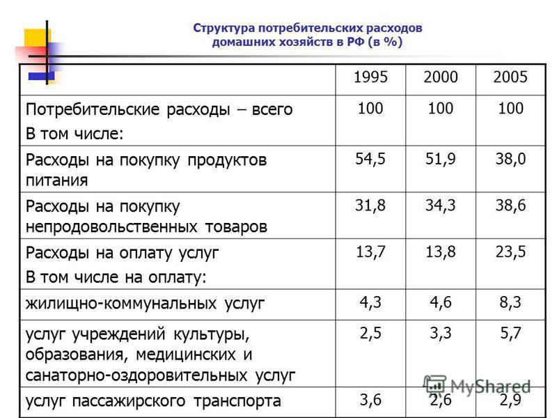 Структура потребительских расходов домашних хозяйств в РФ (в %) 199520002005 Потребительские расходы – всего В том числе: 100 Расходы на покупку продуктов питания 54,551,938,0 Расходы на покупку непродовольственных товаров 31,834,338,6 Расходы на опл