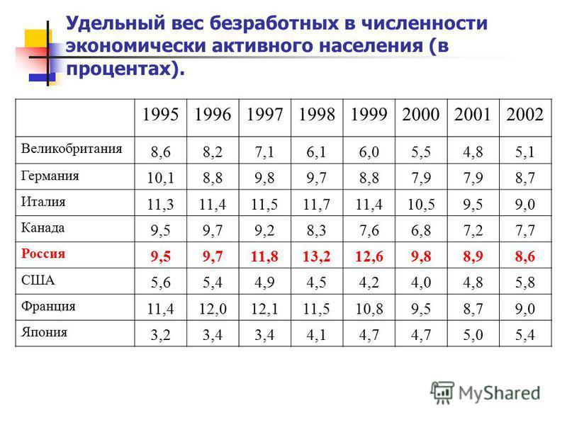 Удельный вес безработных в численности экономически активного населения (в процентах). 19951996199719981999200020012002 Великобритания 8,68,27,16,16,05,54,85,1 Германия 10,18,89,89,78,87,9 8,7 Италия 11,311,411,511,711,410,59,59,0 Канада 9,59,79,28,3