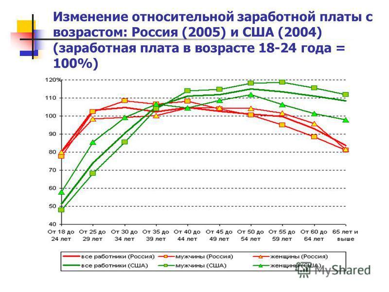 Изменение относительной заработной платы с возрастом: Россия (2005) и США (2004) (заработная плата в возрасте 18-24 года = 100%)