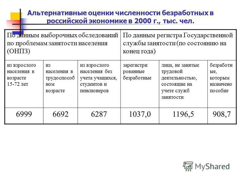Альтернативные оценки численности безработных в российской экономике в 2000 г., тыс. чел. По данным выборочных обследований по проблемам занятости населения (ОНПЗ) По данным регистра Государственной службы занятости (по состоянию на конец года) из вз