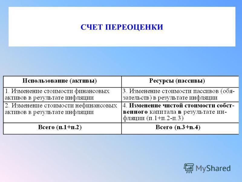 СЧЕТ ПЕРЕОЦЕНКИ