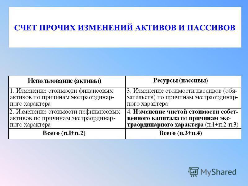 СЧЕТ ПРОЧИХ ИЗМЕНЕНИЙ АКТИВОВ И ПАССИВОВ