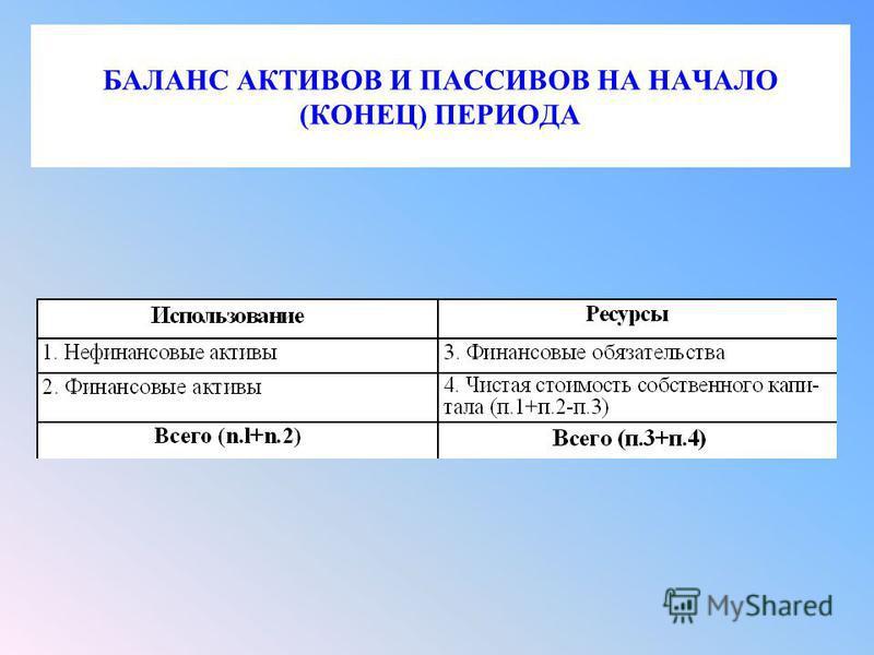 БАЛАНС АКТИВОВ И ПАССИВОВ НА НАЧАЛО (КОНЕЦ) ПЕРИОДА
