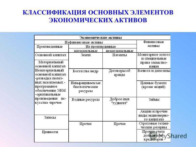 КЛАССИФИКАЦИЯ ОСНОВНЫХ ЭЛЕМЕНТОВ ЭКОНОМИЧЕСКИХ АКТИВОВ