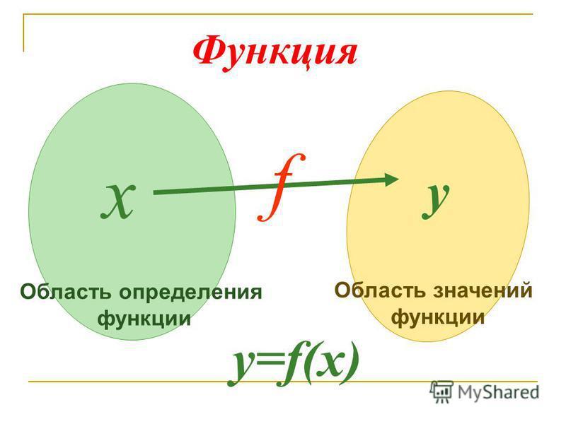 х y f Функция y=f(x) Область определения функции Область значений функции