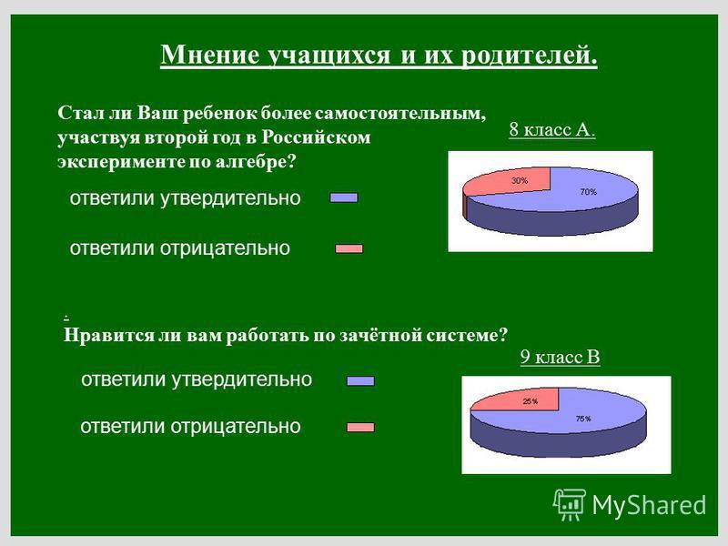 Мнение учащихся и их родителей. Стал ли Ваш ребенок более самостоятельным, участвуя второй год в Российском эксперименте по алгебре? ответили утвердительно. Нравится ли вам работать по зачётной системе? ответили утвердительно ответили отрицательно 8
