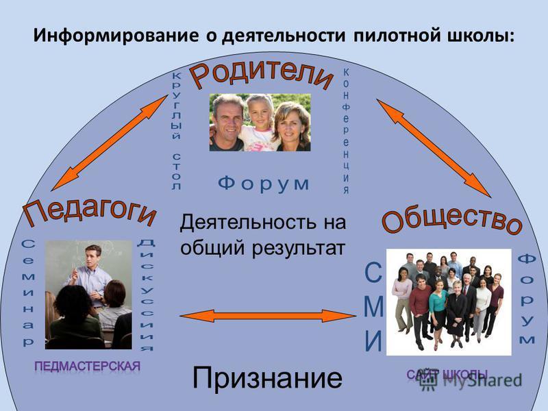 Информирование о деятельности пилотной школы: Признание Деятельность на общий результат