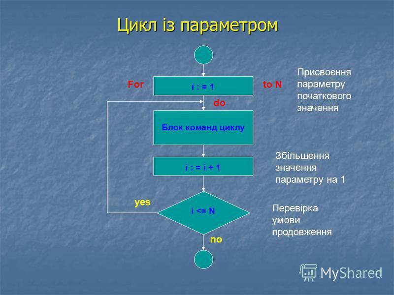 Цикл із параметром i : = 1 i : = i + 1 Блок команд циклу i <= N Присвоєння параметру початкового значення Збільшення значення параметру на 1 Перевірка умови продовження Forto N do yes no