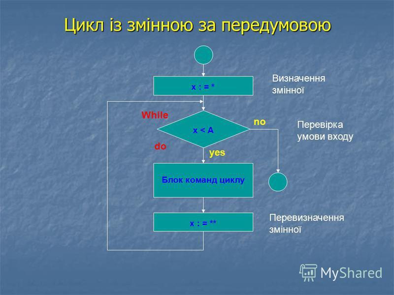 Цикл із змінною за передумовою x : = * х : = ** Блок команд циклу х < А Визначення змінної Перевизначення змінної Перевірка умови входу While do yes no