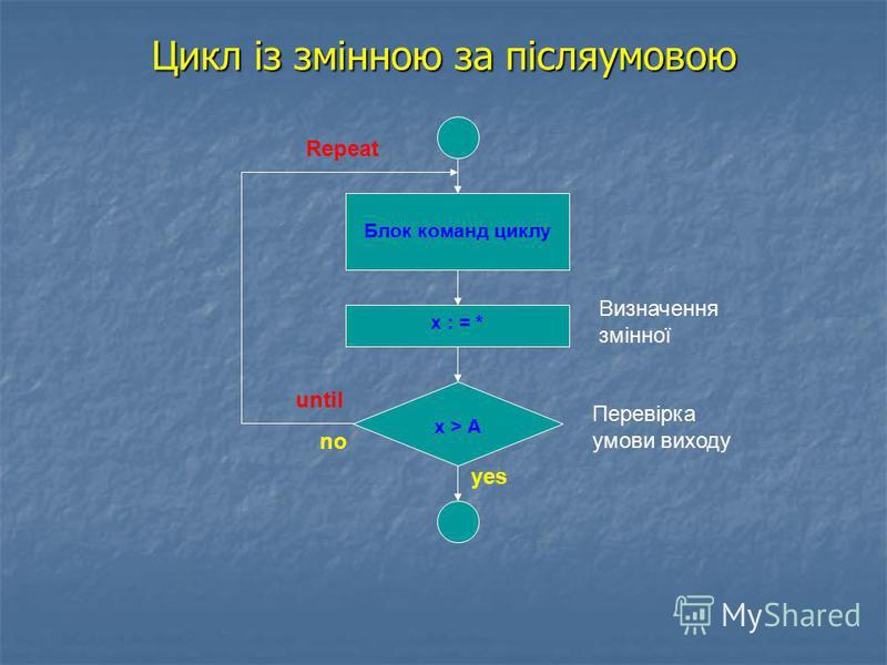 Цикл із змінною за післяумовою x : = * Блок команд циклу х > А Визначення змінної Перевірка умови виходу Repeat until yes no