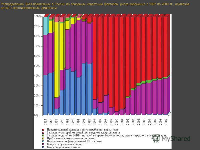 Распределение ВИЧ-позитивных в России по основным известным факторам риска заражения c 1987 по 2009 гг., исключая детей с неустановленным диагнозом