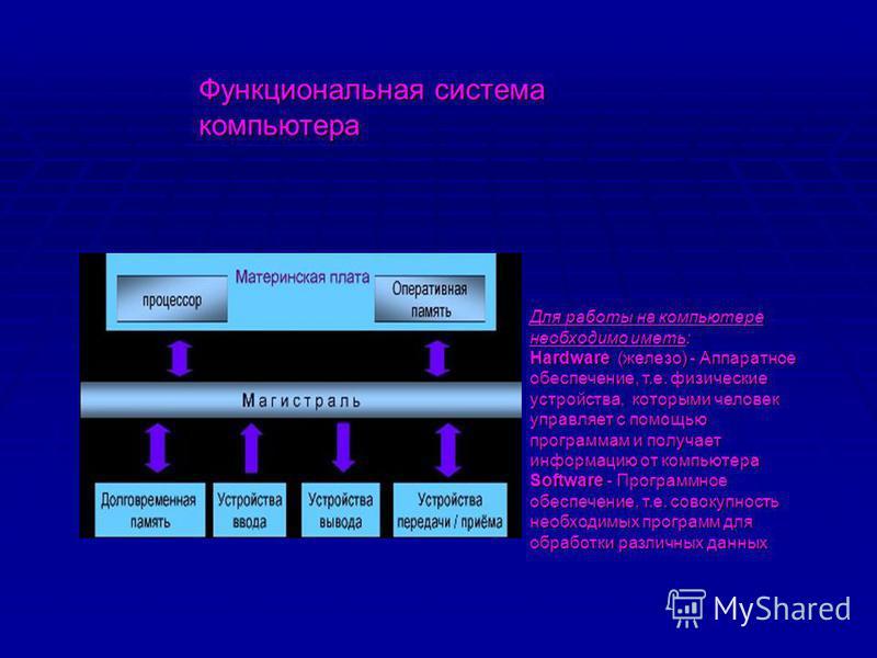Функциональная система компьютера Для работы на компьютере необходимо иметь: Hardware (железо) - Аппаратное обеспечение, т.е. физические устройства, которыми человек управляет с помощью программам и получает информацию от компьютера Software - Програ
