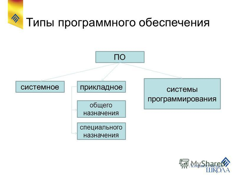 Типы программного обеспечения ПО системы программирования прикладное системное общего назначения специального назначения