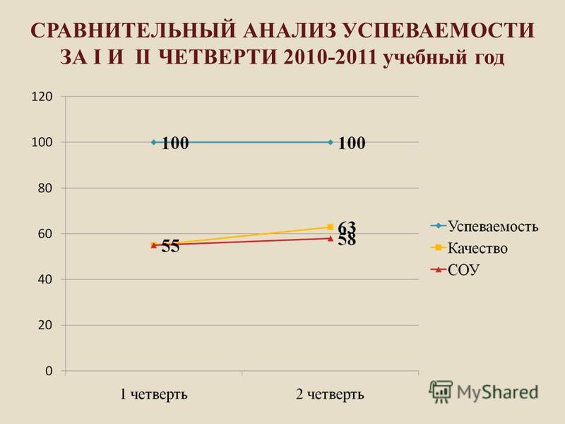 СРАВНИТЕЛЬНЫЙ АНАЛИЗ УСПЕВАЕМОСТИ ЗА I И II ЧЕТВЕРТИ 2010-2011 учебный год