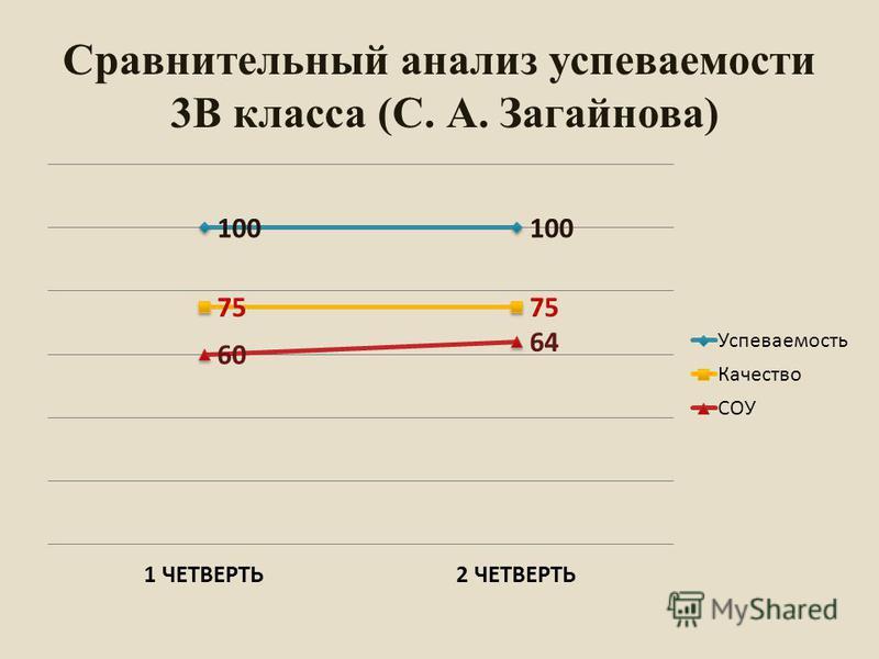 Сравнительный анализ супеваемости 3В класса (С. А. Загайнова)