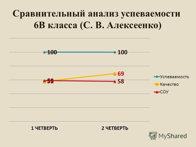 Сравнительный анализ супеваемости 6В класса (С. В. Алексеенко)