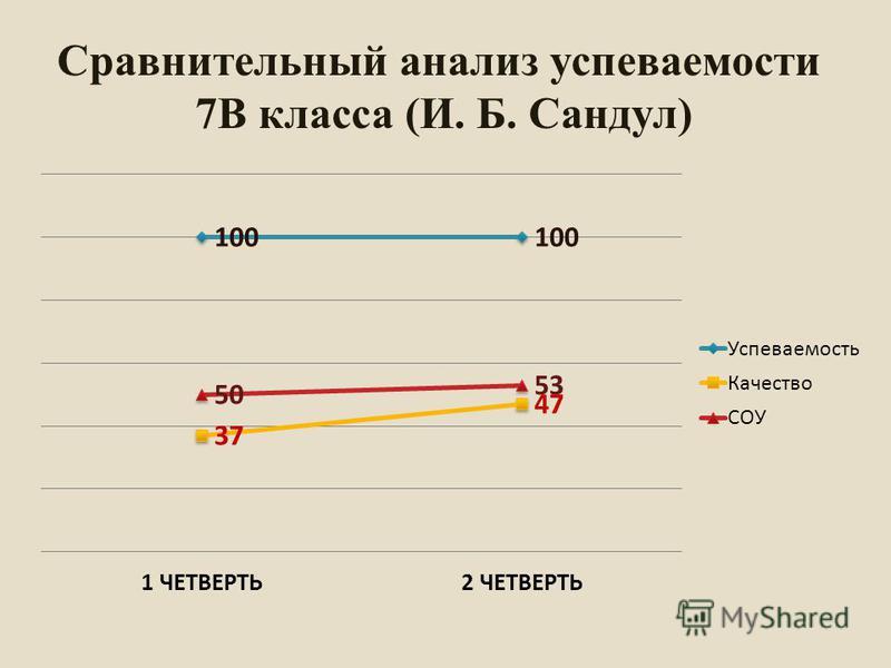 Сравнительный анализ супеваемости 7В класса (И. Б. Сандул)