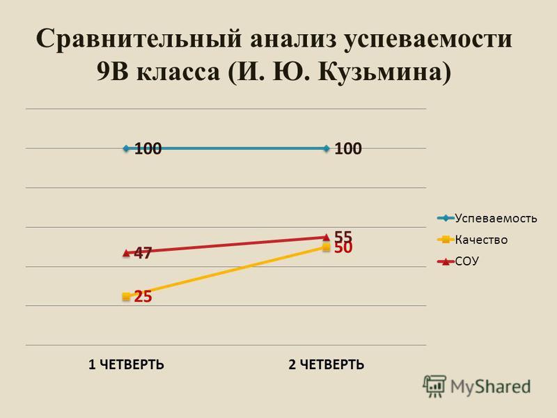 Сравнительный анализ супеваемости 9В класса (И. Ю. Кузьмина)