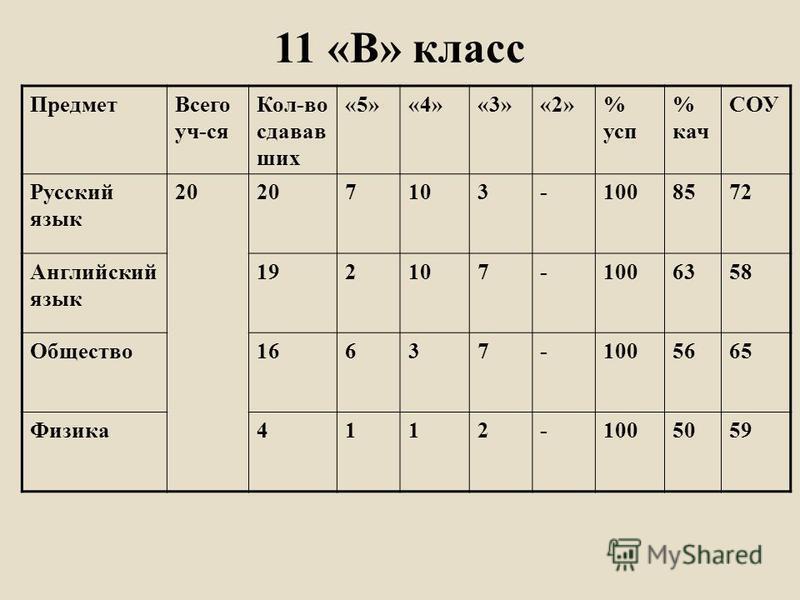 Предмет Всего уч-ся Кол-во сдавав шик «5»«4»«3»«2»% суп % кач СОУ Русский язык 20 7103-1008572 Английский язык 192107-1006358 Общество 16637-1005665 Физика 4112-1005059 11 «В» класс
