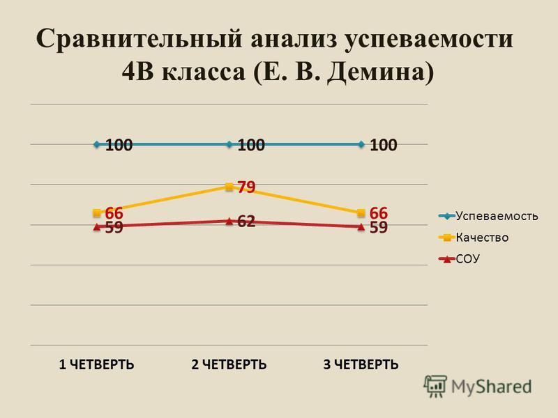 Сравнительный анализ супеваемости 4В класса (Е. В. Демина)
