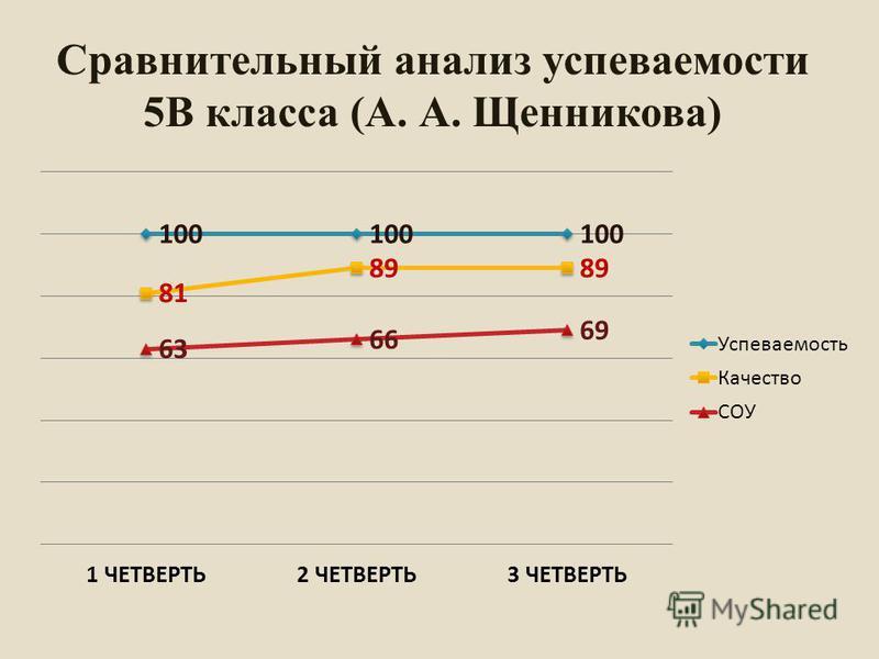 Сравнительный анализ супеваемости 5В класса (А. А. Щенникова)