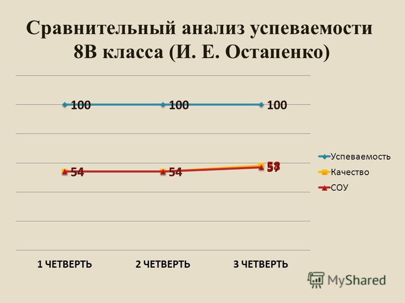 Сравнительный анализ супеваемости 8В класса (И. Е. Остапенко)