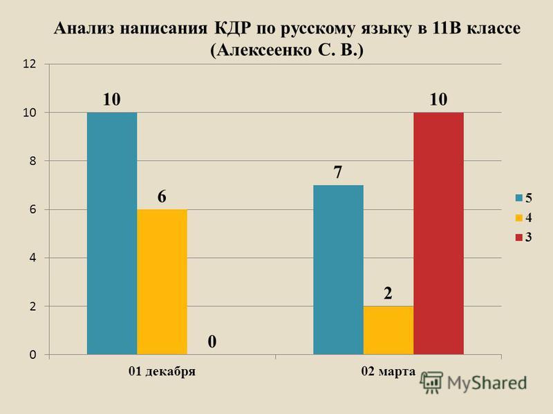 Анализ написания КДР по русскому языку в 11В классе (Алексеенко С. В.)