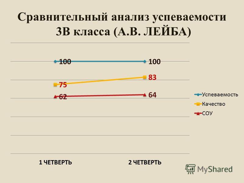 Сравнительный анализ супеваемости 3В класса (А.В. ЛЕЙБА)