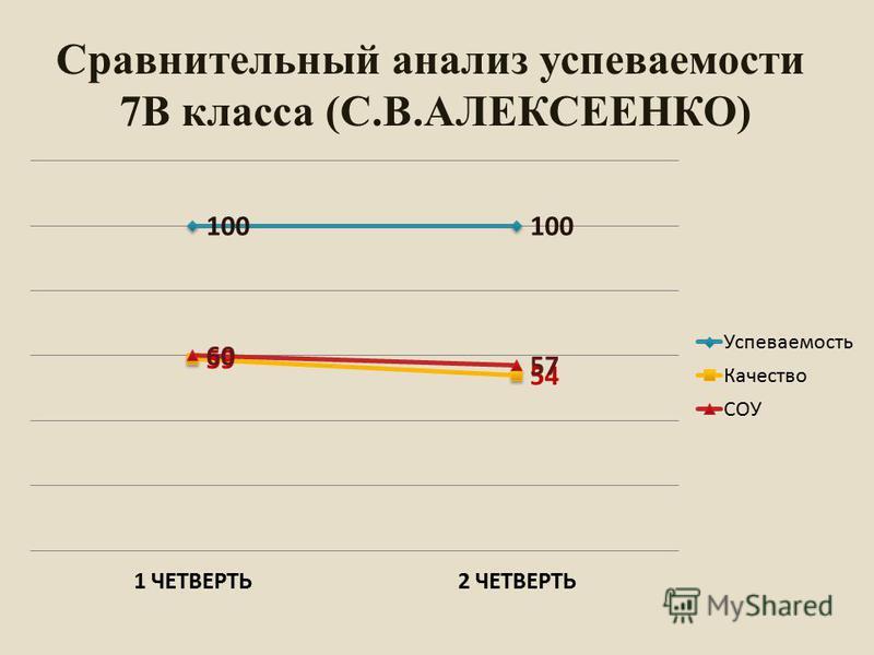 Сравнительный анализ супеваемости 7В класса (С.В.АЛЕКСЕЕНКО)