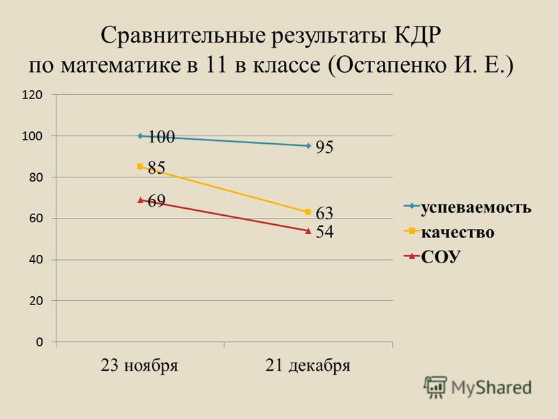 Сравнительные результаты КДР по математике в 11 в классе (Остапенко И. Е.)
