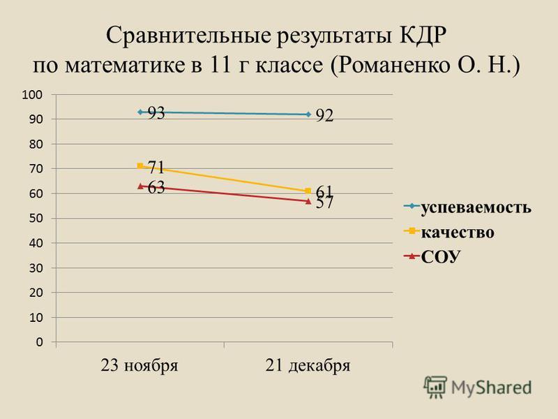 Сравнительные результаты КДР по математике в 11 г классе (Романенко О. Н.)