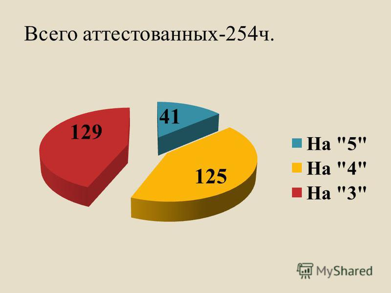 Всего аттестованных-254 ч.