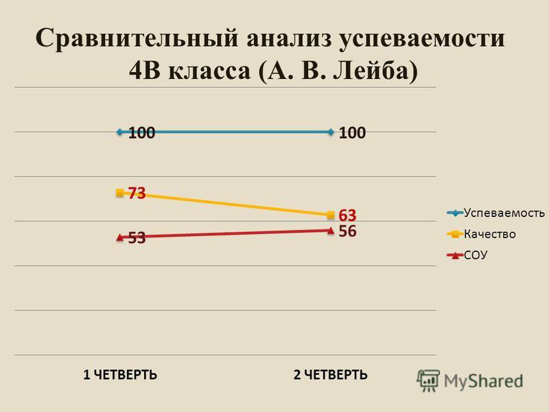 Сравнительный анализ супеваемости 4В класса (А. В. Лейба)