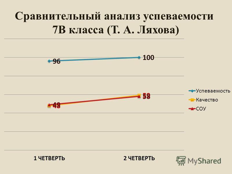Сравнительный анализ супеваемости 7В класса (Т. А. Ляхова)