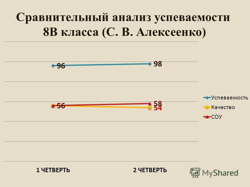 Сравнительный анализ супеваемости 8В класса (С. В. Алексеенко)
