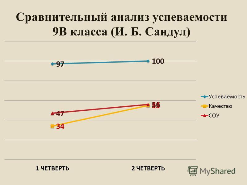 Сравнительный анализ супеваемости 9В класса (И. Б. Сандул)